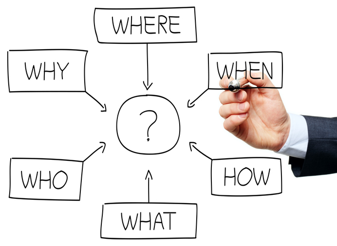 Question flowchart drawn by a business man.